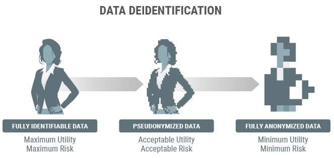 Chart showing risk associated with GDPR pseudonymization and anonymization