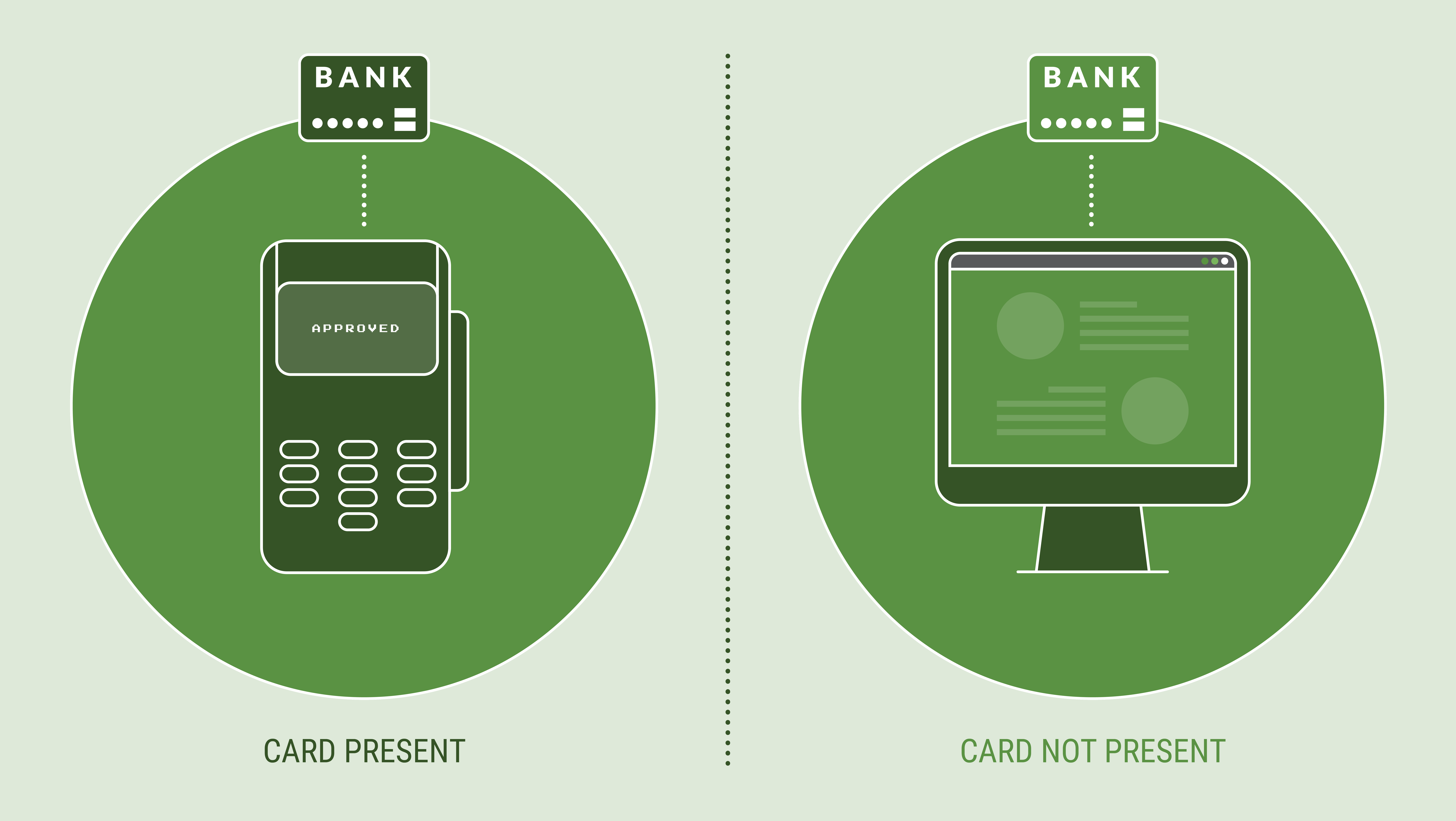 What is the difference between a PSP vs. Payment Gateway –card-present vs. card-not-present