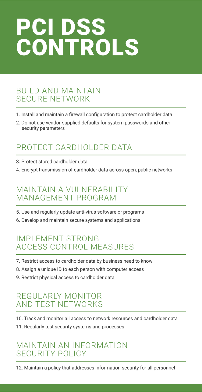 PCI compliance checklist for PCI security